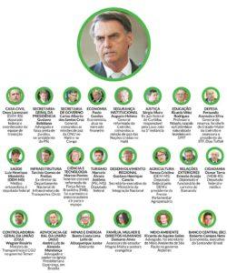 Bolsonaro completa a equipe com 22 ministros